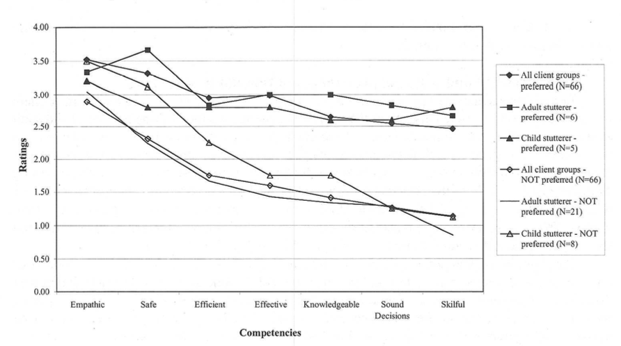Student Clinician Preferences For Not Working With Stuttering